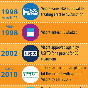 Evolution of Viagra - Its History and Timeline [Infographic]
